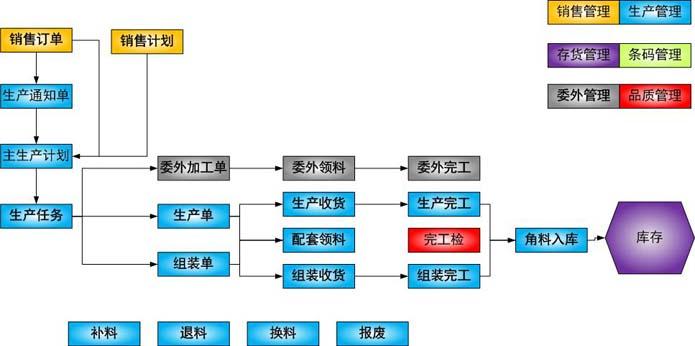 主生产计划业务流程图
