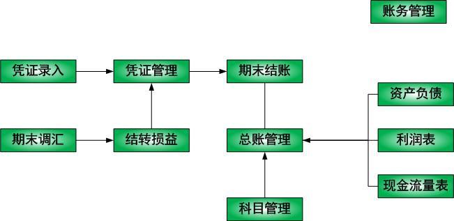 总账业务流程图
