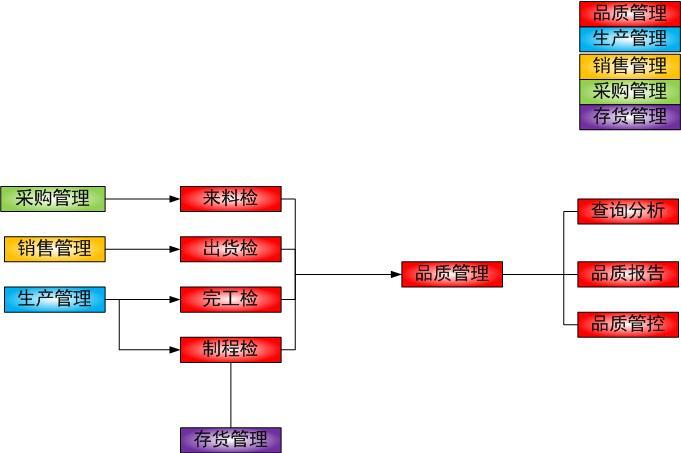 品质业务流程图